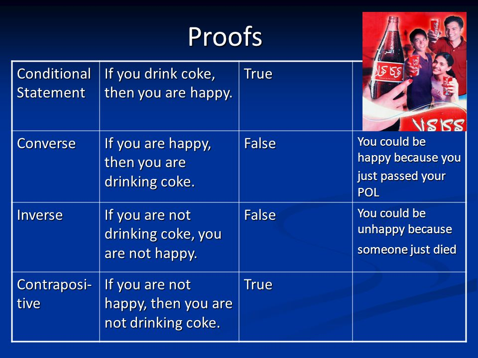 Proofs Conditional Statement If you drink coke, then you are happy.