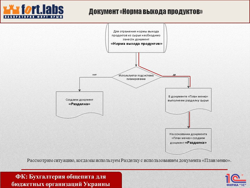 Документ «Норма выхода продуктов» Рассмотрим ситуацию, когда мы используем Разделку с использованием документа «План меню».