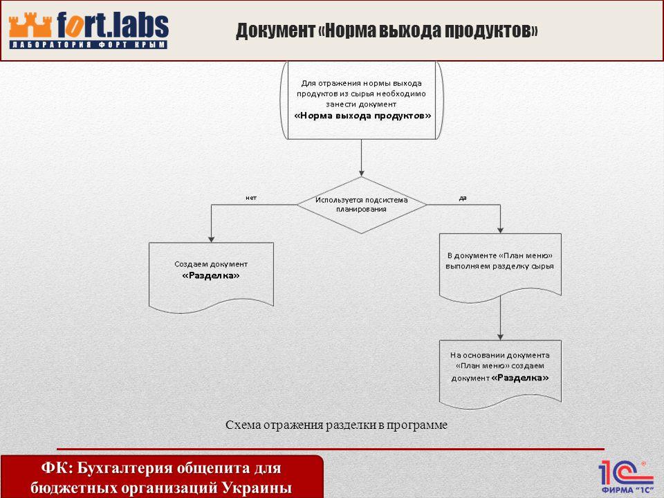 Документ «Норма выхода продуктов» Схема отражения разделки в программе