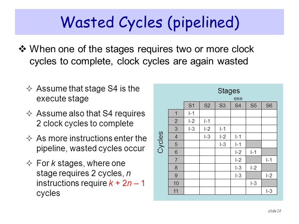 slide 28  Assume that stage S4 is the execute stage  Assume also that S4 requires 2 clock cycles to complete  As more instructions enter the pipeli