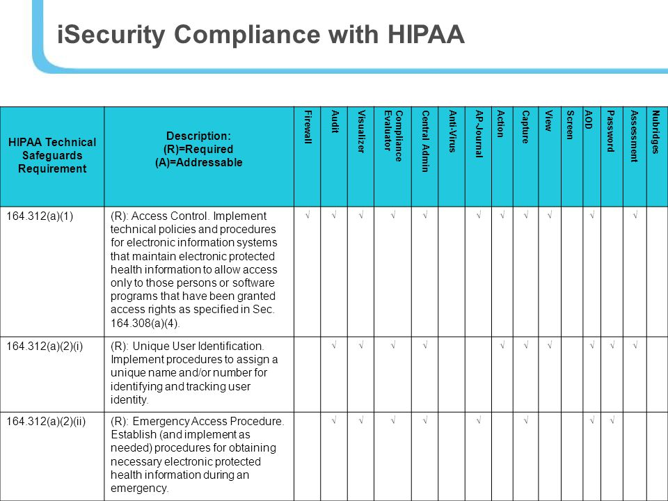 iSecurity Compliance with HIPAA HIPAA Technical Safeguards Requirement Description: (R)=Required (A)=Addressable FirewallAuditVisualizerComplianceEvaluatorCentral AdminAnti-VirusAP-JournalActionCaptureViewScreenAODPasswordAssessmentNubridges 164.312(a)(1)(R): Access Control.
