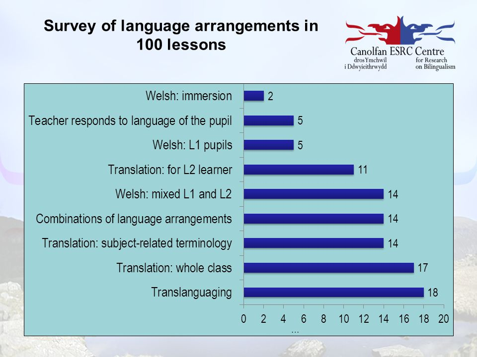 Survey of language arrangements in 100 lessons