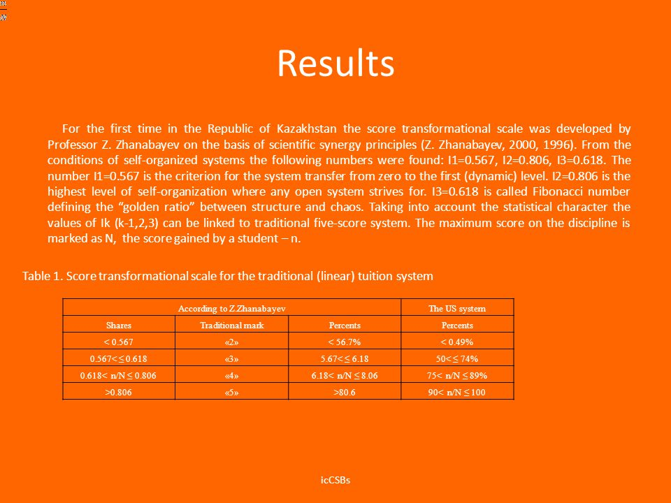 Results For the first time in the Republic of Kazakhstan the score transformational scale was developed by Professor Z.