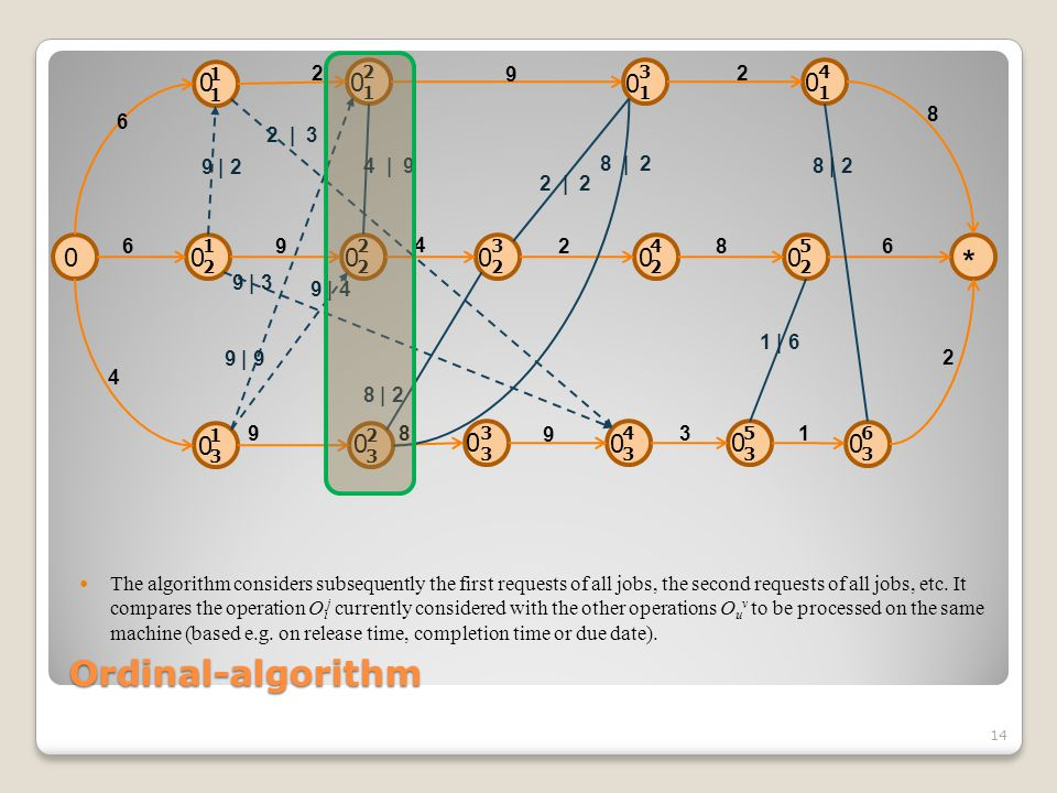 Ordinal-algorithm 14 The algorithm considers subsequently the first requests of all jobs, the second requests of all jobs, etc.