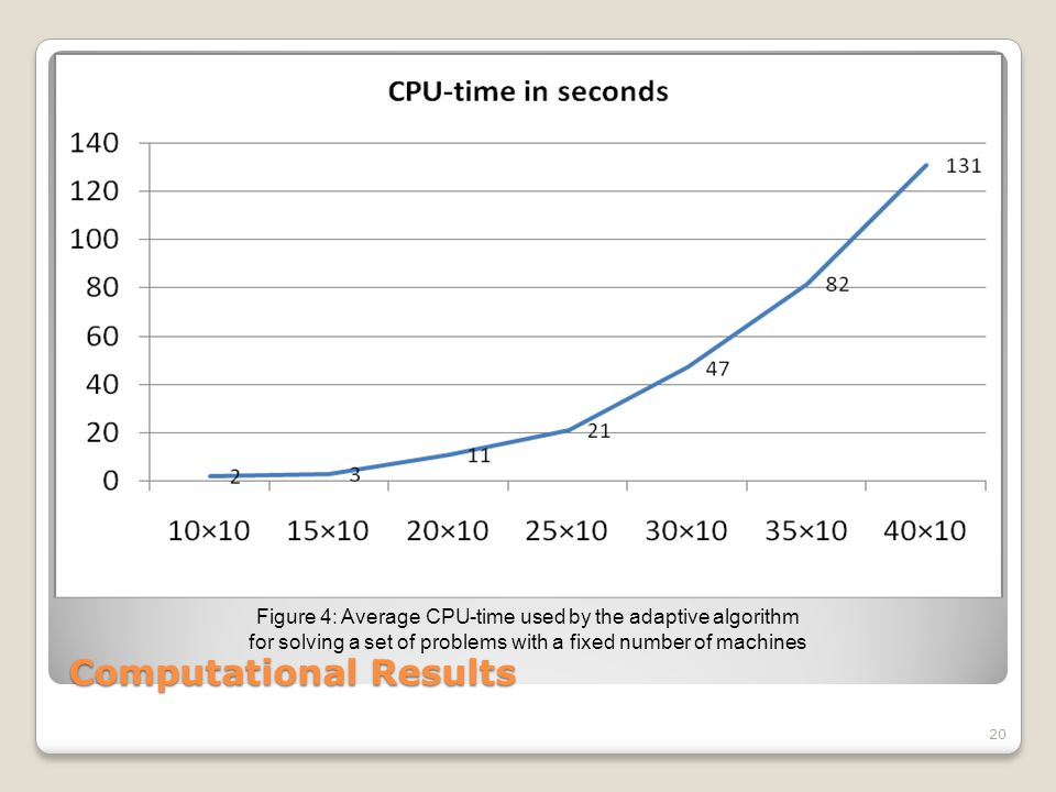 Computational Results 20 Figure 4: Average CPU-time used by the adaptive algorithm for solving a set of problems with a fixed number of machines