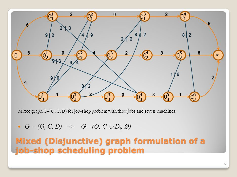 Mixed (Disjunctive) graph formulation of a job-shop scheduling problem 6 G = (O, C, D) => G= (O, C  D i, Ø) 2323 1 2121 4141 6363 5252 4242 32322 1212 5353 43433 1313 6 6 4 2 2   3 9 8 9 4 286 8 9 31 2 9   4 9   2 2   2 8   2 00 0 00000 0 000 0 0 9   3 4   9 3131 0 9 2 9   9 8   2 1   6 8   2 Mixed graph G=(O, C, D) for job-shop problem with three jobs and seven machines 0 *
