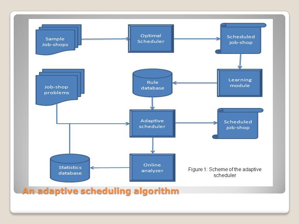 Figure 1: Scheme of the adaptive scheduler An adaptive scheduling algorithm An adaptive scheduling algorithm