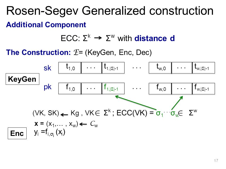 Additional Component The Construction: E = (KeyGen, Enc, Dec) KeyGen sk pk...