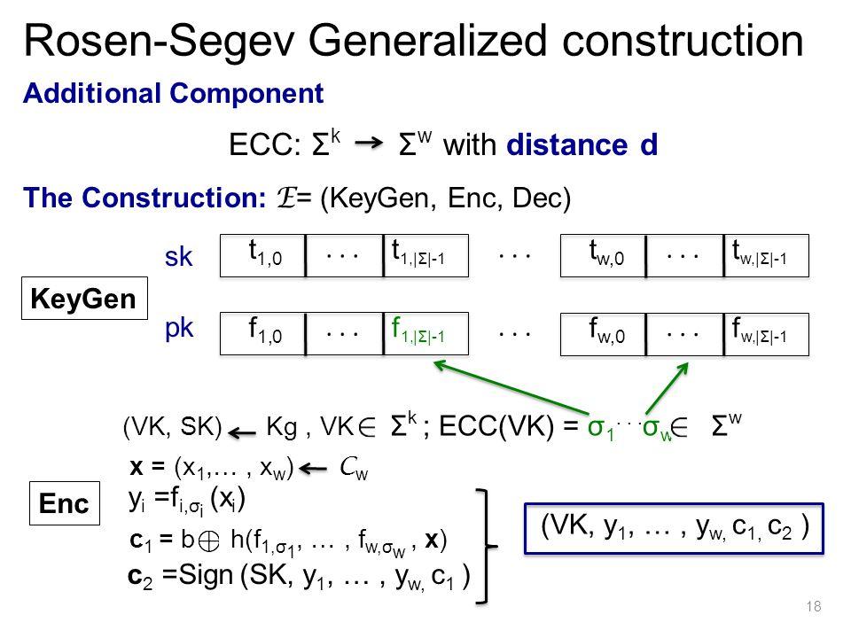 Additional Component The Construction: E = (KeyGen, Enc, Dec) KeyGen sk pk... Enc t 1,0 t 1,|Σ|-1 (VK, SK) Kg, VK Σ k ; ECC(VK) = σ 1... σ w Σ w x = (