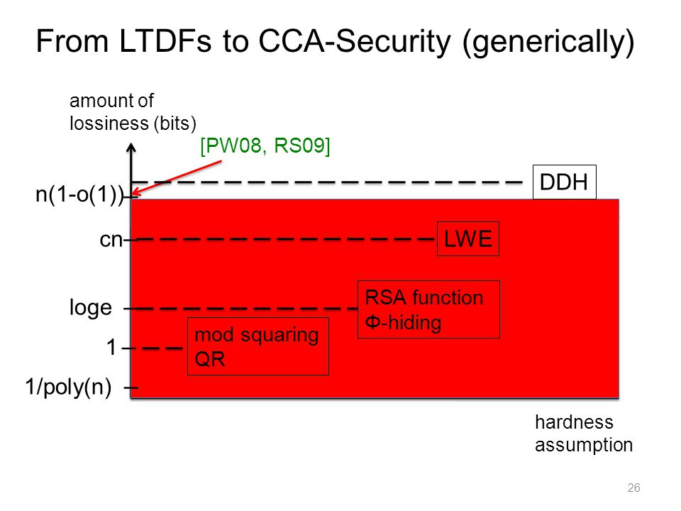 26 amount of lossiness (bits) hardness assumption I I LWE cn I 1 I loge I From LTDFs to CCA-Security (generically) RSA function Φ-hiding mod squaring QR [PW08, RS09] 1/poly(n) n(1-o(1)) DDH
