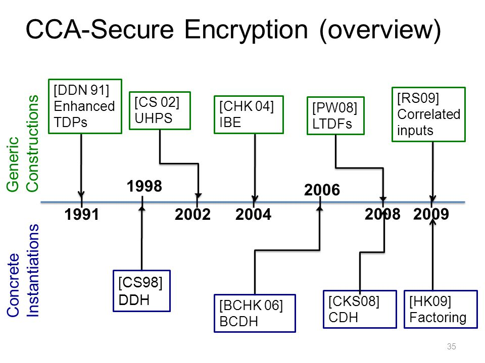 CCA-Secure Encryption (overview) 35 Generic Constructions Concrete Instantiations 1998 2009 1991 I II [DDN 91] Enhanced TDPs [PW08] LTDFs [RS09] Correlated inputs [CS98] DDH [HK09] Factoring 2004 2008 [CS 02] UHPS II 2002 [CHK 04] IBE [BCHK 06] BCDH 2006 II [CKS08] CDH