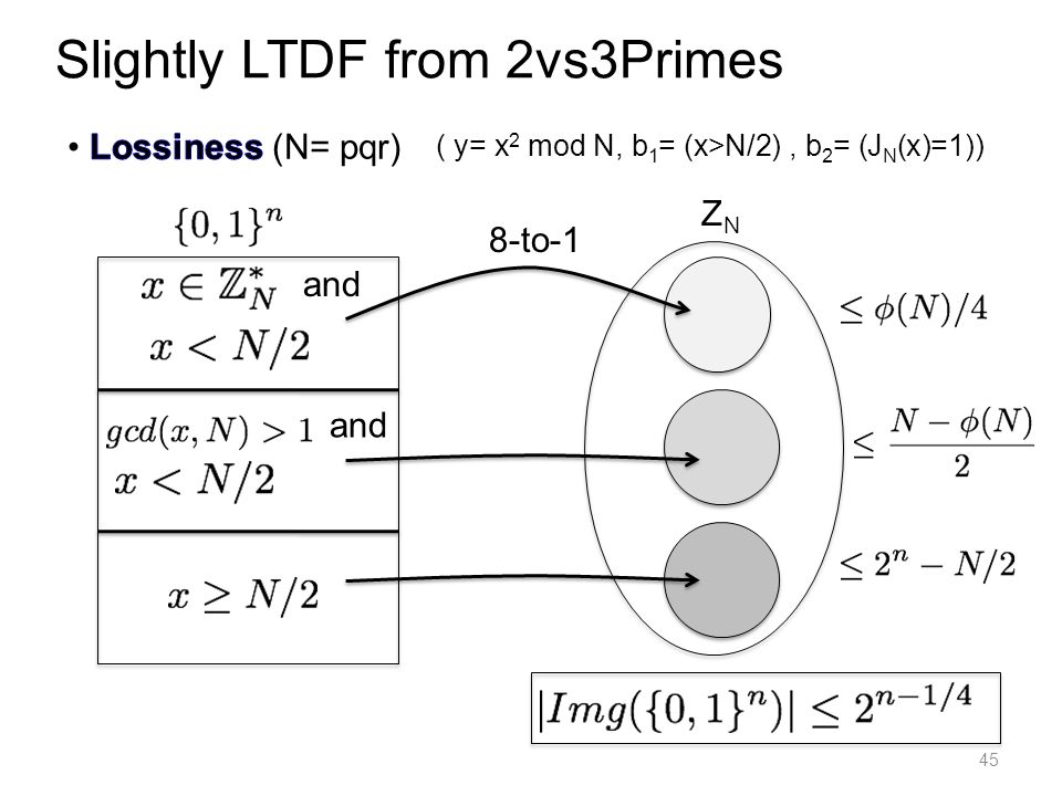 45 Slightly LTDF from 2vs3Primes and 8-to-1 and ZNZN ( y= x 2 mod N, b 1 = (x>N/2), b 2 = (J N (x)=1))