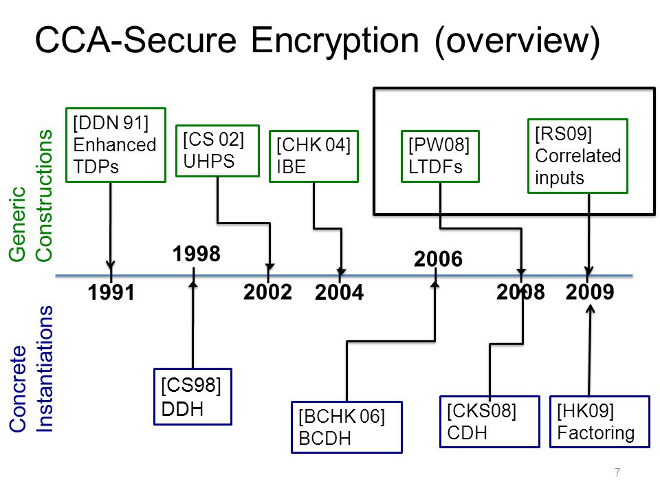CCA-Secure Encryption (overview) 7 Generic Constructions Concrete Instantiations 1998 2009 1991 I II [DDN 91] Enhanced TDPs [CS98] DDH [HK09] Factoring 2004 2008 [CS 02] UHPS II 2002 [CHK 04] IBE [BCHK 06] BCDH 2006 II [CKS08] CDH [PW08] LTDFs [RS09] Correlated inputs