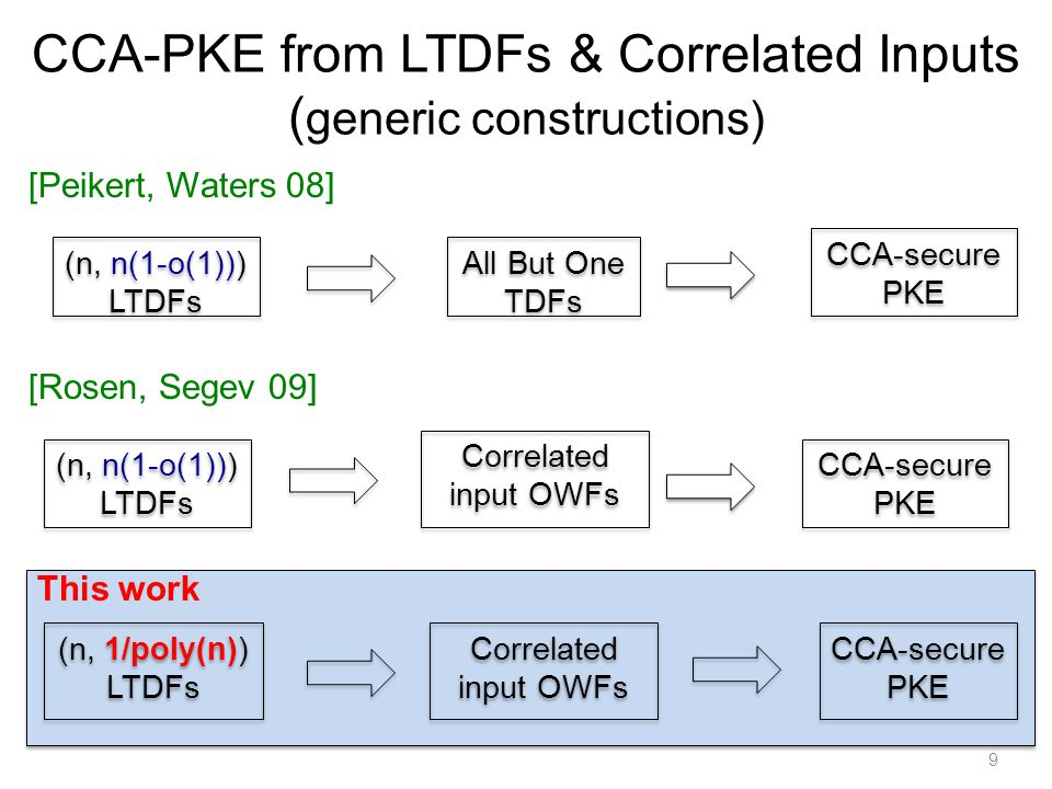 9 CCA-PKE from LTDFs & Correlated Inputs ( generic constructions) [Peikert, Waters 08] (n, n(1-o(1))) LTDFs All But One TDFs CCA-secure PKE CCA-secure PKE [Rosen, Segev 09] (n, n(1-o(1))) LTDFs Correlated input OWFs CCA-secure PKE CCA-secure PKE This work (n, 1/poly(n)) LTDFs CCA-secure PKE CCA-secure PKE Correlated input OWFs