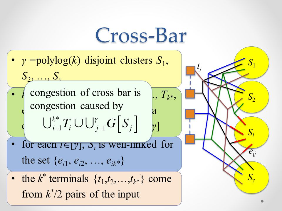 Cross-Bar γ =polylog(k) disjoint clusters S 1, S 2, …, S γ k * =k/polylog(k) trees T 1, T 2,…, T k*, each T j contains a terminal t j, a edge e ij in