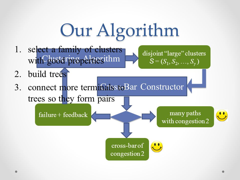 """Our Algorithm Clustering Algorithm Cross-Bar Constructor many paths with congestion 2 cross-bar of congestion 2 failure + feedback disjoint """"large"""" cl"""