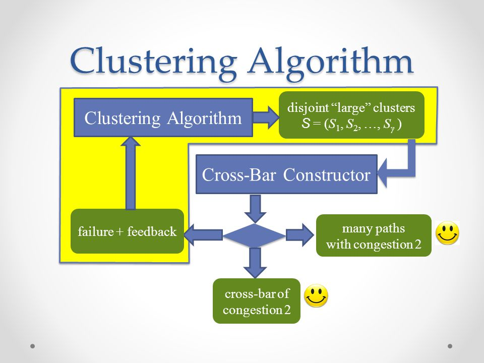 """Clustering Algorithm Cross-Bar Constructor many paths with congestion 2 cross-bar of congestion 2 failure + feedback disjoint """"large"""" clusters S = (S"""