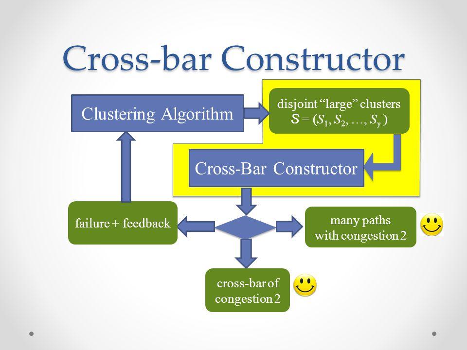 "Cross-bar Constructor Clustering Algorithm Cross-Bar Constructor many paths with congestion 2 cross-bar of congestion 2 failure + feedback disjoint ""l"
