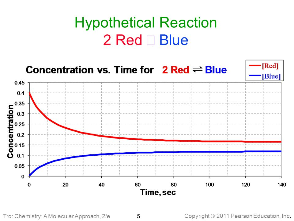 Copyright  2011 Pearson Education, Inc. Hypothetical Reaction 2 Red  Blue 5 Tro: Chemistry: A Molecular Approach, 2/e