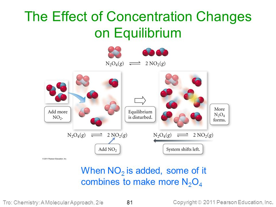 Copyright  2011 Pearson Education, Inc. The Effect of Concentration Changes on Equilibrium When NO 2 is added, some of it combines to make more N 2 O