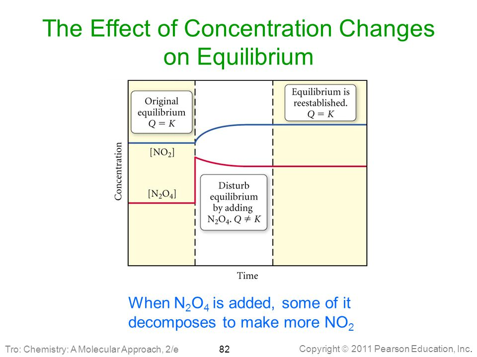 Copyright  2011 Pearson Education, Inc. The Effect of Concentration Changes on Equilibrium When N 2 O 4 is added, some of it decomposes to make more