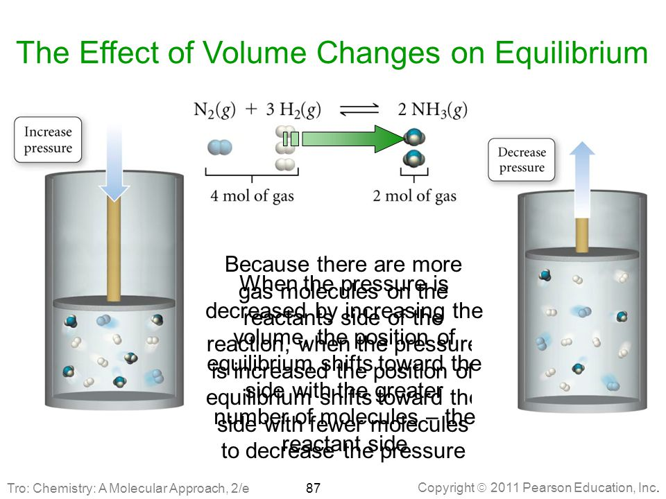 Copyright  2011 Pearson Education, Inc. The Effect of Volume Changes on Equilibrium 87 Because there are more gas molecules on the reactants side of