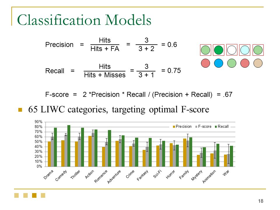 18 Classification Models Hits Hits + FA Hits Hits + Misses Precision = Recall = 3 3 + 2 3 3 + 1 = 0.6 = 0.75 = = F-score = 2 *Precision * Recall / (Precision + Recall) =.67 65 LIWC categories, targeting optimal F-score