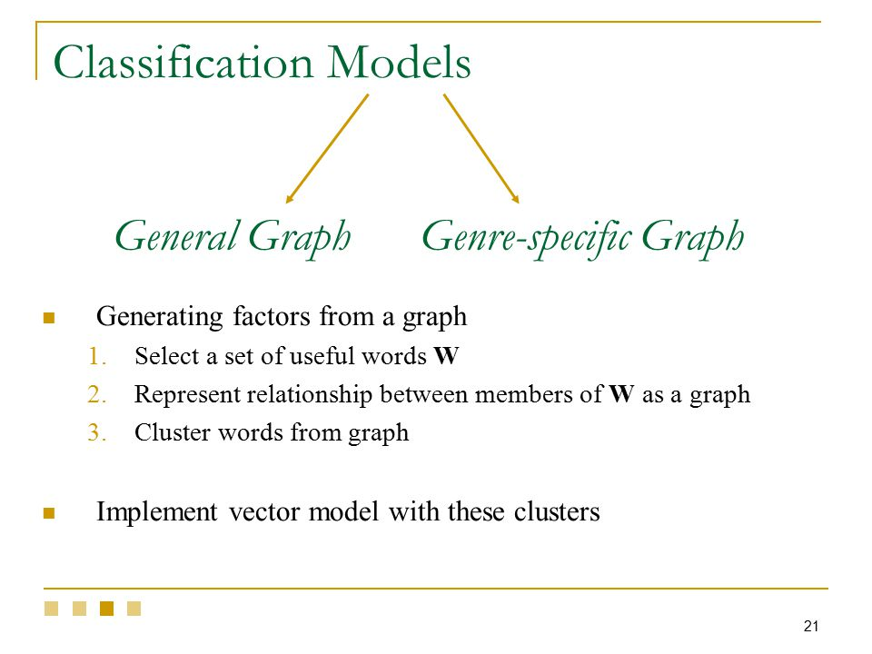 21 Generating factors from a graph 1.Select a set of useful words W 2.Represent relationship between members of W as a graph 3.Cluster words from graph Implement vector model with these clusters General GraphGenre-specific Graph Classification Models