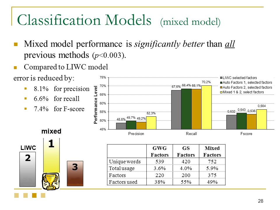 Mixed model performance is significantly better than all previous methods (p<0.003).
