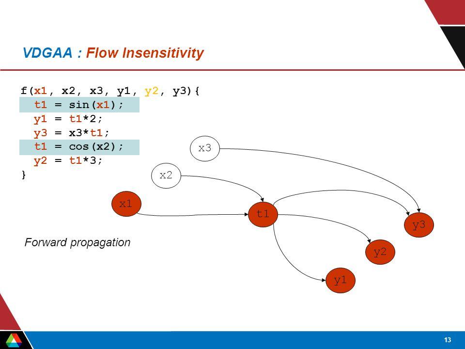 13 f(x1, x2, x3, y1, y2, y3){ t1 = sin(x1); y1 = t1*2; y3 = x3*t1; t1 = cos(x2); y2 = t1*3; } VDGAA : Flow Insensitivity x1 x2 x3 y1 y2 y3 t1 Forward propagation