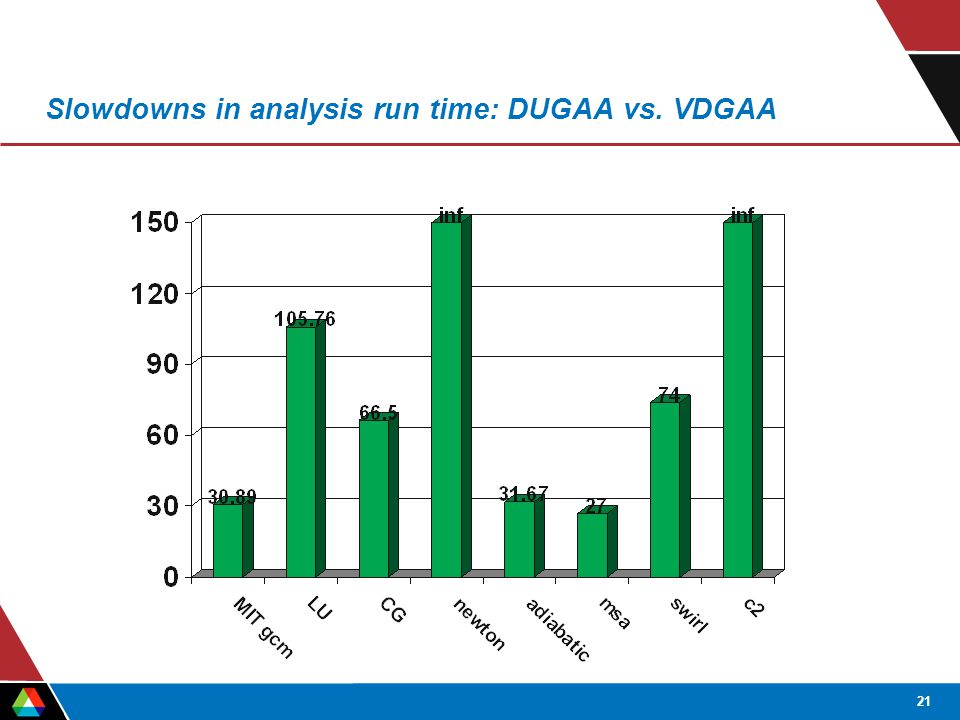 21 Slowdowns in analysis run time: DUGAA vs. VDGAA