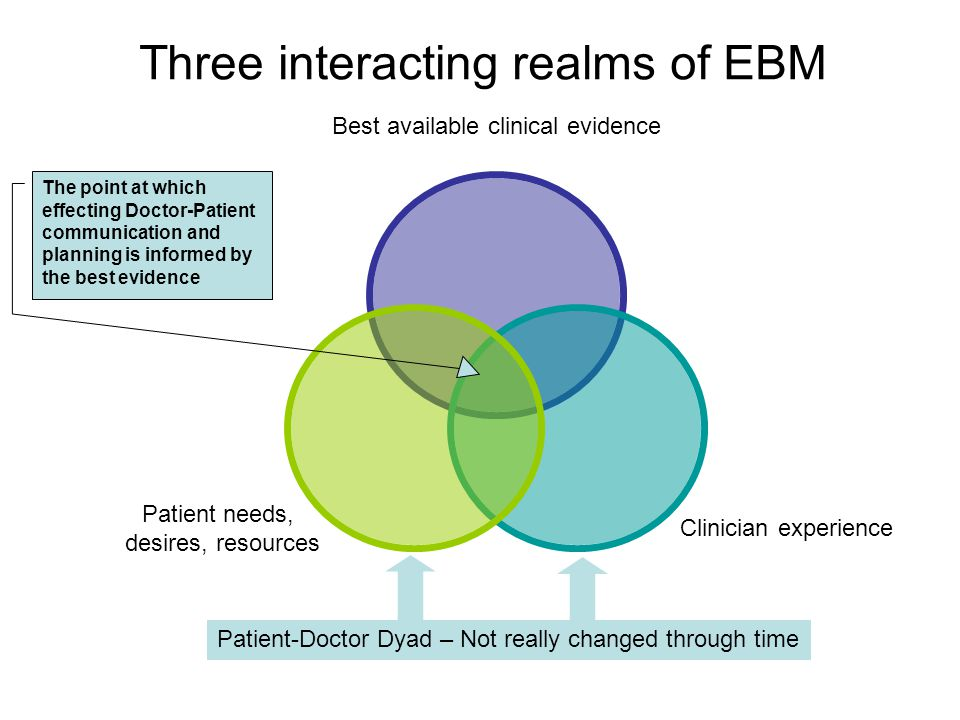 Best available clinical evidence Clinician experience Patient needs, desires, resources Patient-Doctor Dyad – Not really changed through time The point at which effecting Doctor-Patient communication and planning is informed by the best evidence Three interacting realms of EBM