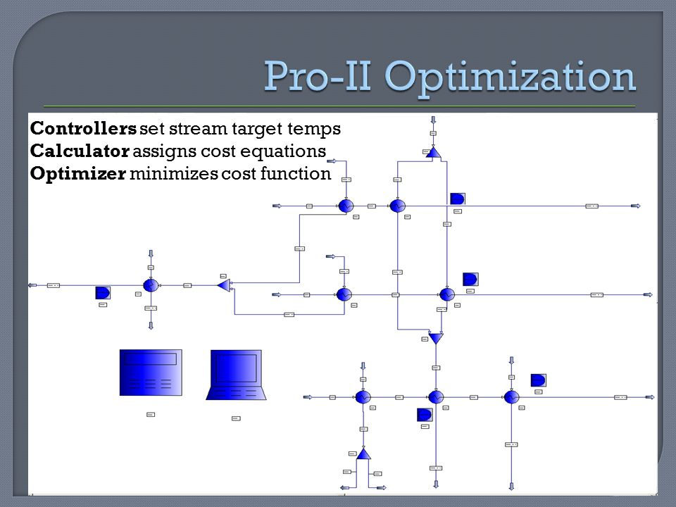Controllers set stream target temps Calculator assigns cost equations Optimizer minimizes cost function