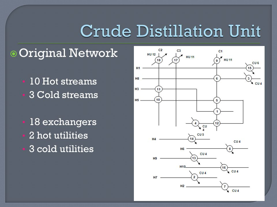  Original Network 10 Hot streams 3 Cold streams 18 exchangers 2 hot utilities 3 cold utilities