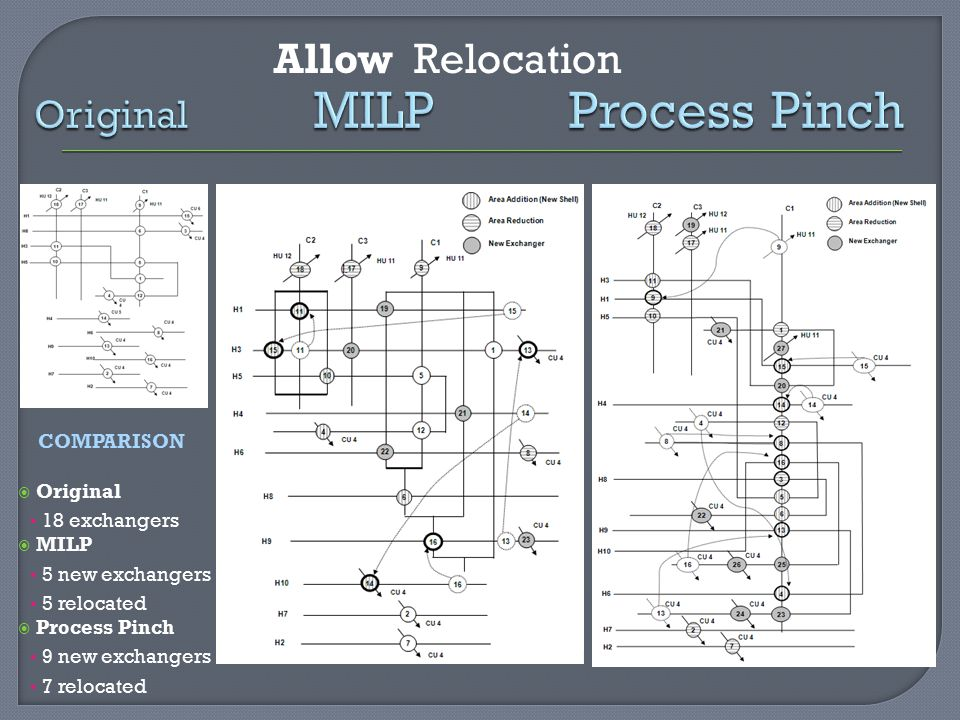 Allow Relocation Original MILP Process Pinch COMPARISON  Original 18 exchangers  MILP 5 new exchangers 5 relocated  Process Pinch 9 new exchangers 7 relocated