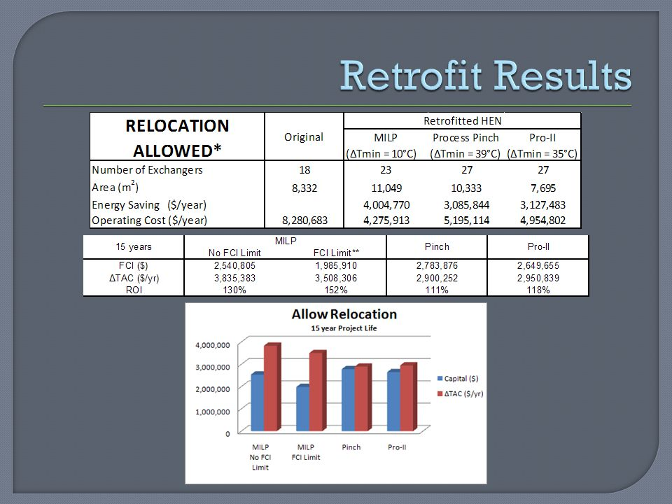 Retrofit Results