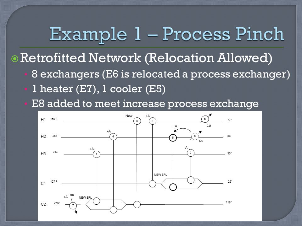  Retrofitted Network (Relocation Allowed) 8 exchangers (E6 is relocated a process exchanger) 1 heater (E7), 1 cooler (E5) E8 added to meet increase process exchange Example 1 – Process Pinch H1 H2 H3 C1 C2 159 0 127 0 267 ˚ 343 ˚ 265 ˚ 77 ˚ 88 ˚ 90 ˚ 26 ˚ 118 ˚ New -A +A NEW SPL 1 2 38 6 4 5 HU 7 CU 6 +A