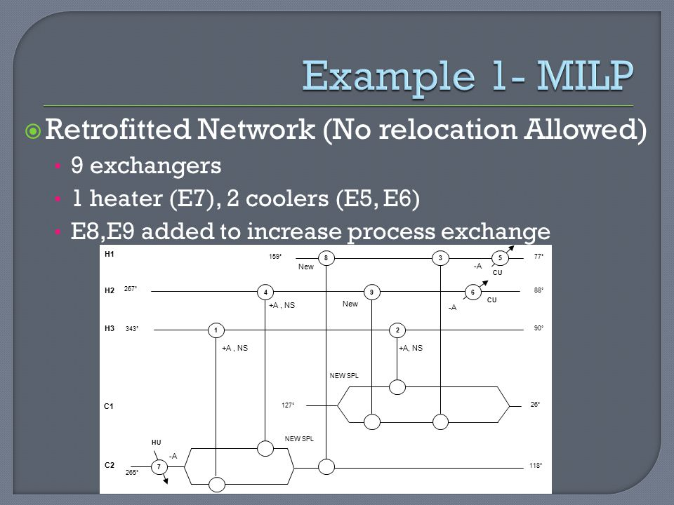  Retrofitted Network (No relocation Allowed) 9 exchangers 1 heater (E7), 2 coolers (E5, E6) E8,E9 added to increase process exchange 77˚ H1 H2 H3 C1 C2 88˚ 90˚ 26˚ 118˚ 267˚ 343˚ 265˚ 159˚ 127˚ New +A, NS NEW SPL -A 3 49 12 +A, NS 5 6 HU CU -A CU 7 8