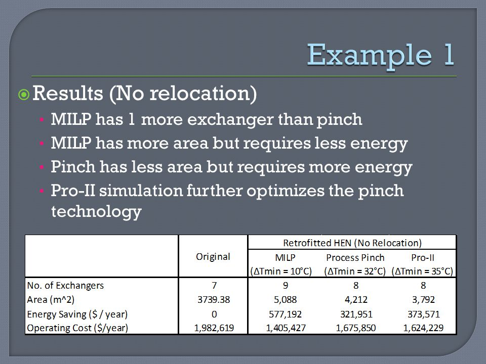  Results (No relocation) MILP has 1 more exchanger than pinch MILP has more area but requires less energy Pinch has less area but requires more energy Pro-II simulation further optimizes the pinch technology Example 1