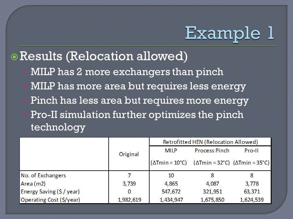  Results (Relocation allowed) MILP has 2 more exchangers than pinch MILP has more area but requires less energy Pinch has less area but requires more energy Pro-II simulation further optimizes the pinch technology Example 1