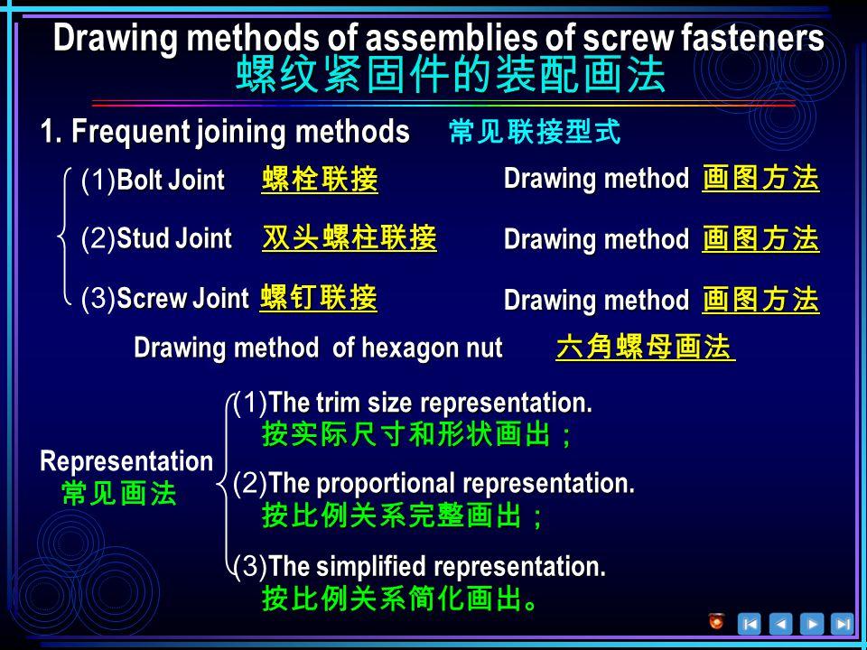 Symbols of screw fasteners 螺纹紧固件的标记 Symbols of screw fasteners 螺纹紧固件的标记 ( 表示:拧入端为粗牙普通螺纹, 露出端为螺距 ( 表示:拧入端为粗牙普通螺纹, 露出端为螺距 P=1mm 的细牙普通螺纹,d=10mm, l =50mm,b m =1d, 按 A 型制造的双头螺柱 ) P=1mm 的细牙普通螺纹,d=10mm, l =50mm,b m =1d, 按 A 型制造的双头螺柱 ) 指与其相配的螺纹件的大径而不是该垫圈本身的尺寸值 Omit可省略标注 请点击鼠标左键显示后面内容 ( 表示 : 螺纹规格 M6 ,公称长度 l =30mm 的 A 级六角头螺栓 ) ( 表示 : 两端均为粗牙普通螺纹,d=8mm, l=30mm, 按 B 型制造 ) ( 表示 : 螺纹规格 M5, l =45mm 的开槽圆柱头螺钉 ) ( 表示 : 螺纹规格 D=M8 的 A 级 1 型六角螺母 ) ( 表示 : 用于螺纹规格 M6 的平垫圈,性能等级为 140HV) Washer 垫圈 6.