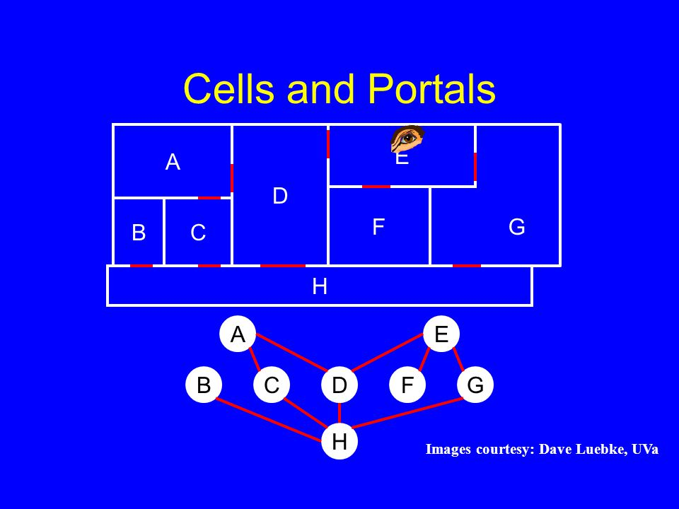 Cells and Portals A D H F CB E G H BCDFG EA Images courtesy: Dave Luebke, UVa