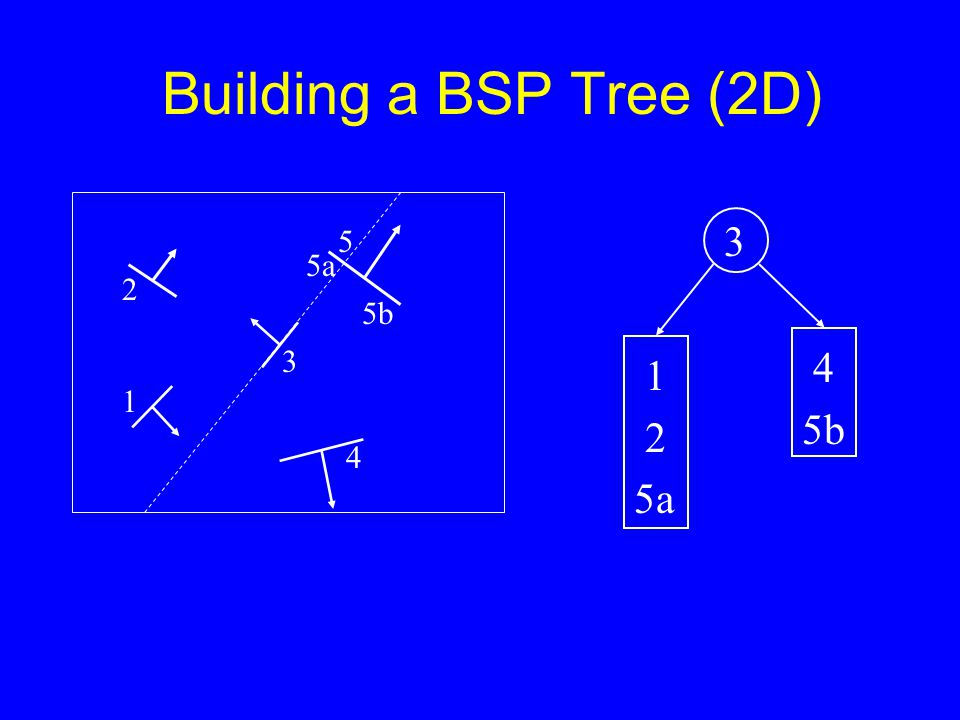 Building a BSP Tree (2D) 2 1 3 5a 5 5b 4 3 1 2 5a 4 5b