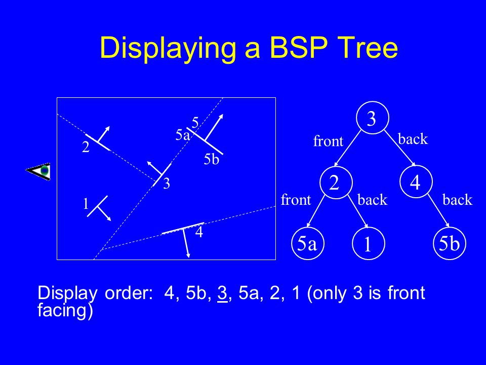 Displaying a BSP Tree Display order: 4, 5b, 3, 5a, 2, 1 (only 3 is front facing) 2 1 3 5a 5 5b 4 3 1 5a 2 front back frontback 4 5b back