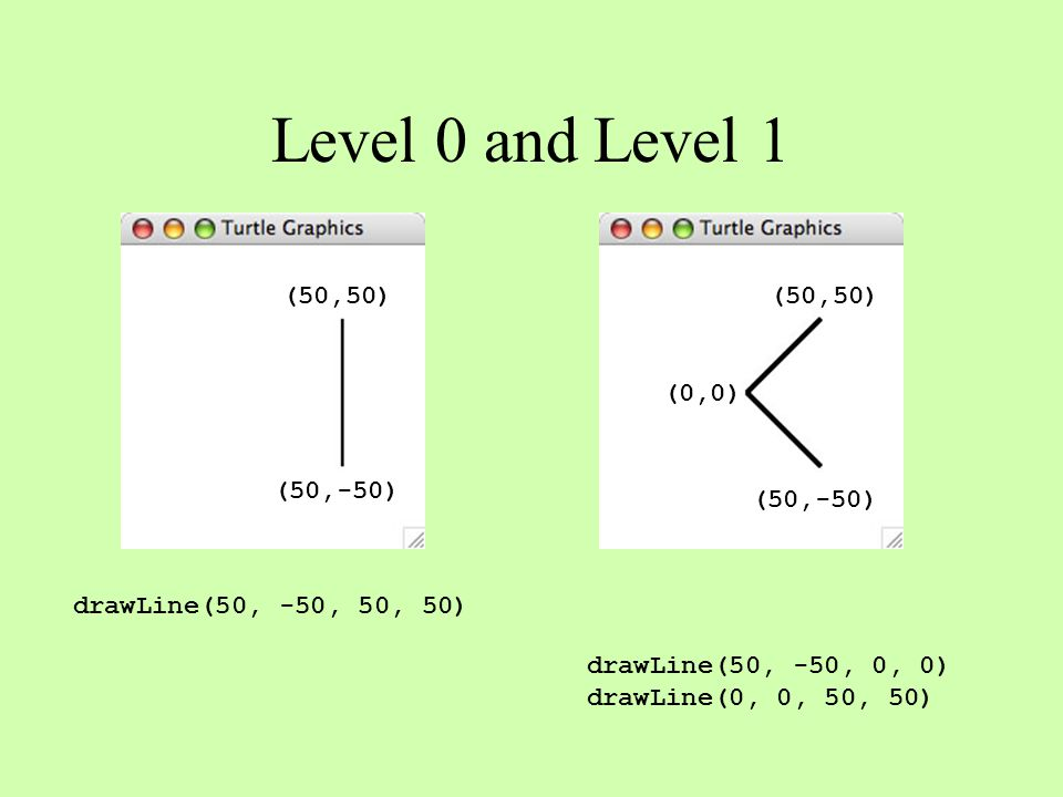 Level 0 and Level 1 (50,50) (50,-50) (0,0) (50,-50) (50,50) drawLine(50, -50, 50, 50) drawLine(50, -50, 0, 0) drawLine(0, 0, 50, 50)