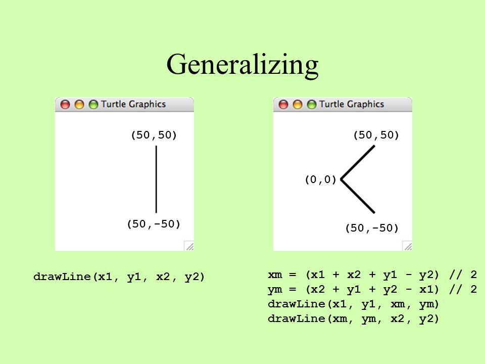 Generalizing (50,50) (50,-50) (0,0) (50,-50) (50,50) drawLine(x1, y1, x2, y2) xm = (x1 + x2 + y1 - y2) // 2 ym = (x2 + y1 + y2 - x1) // 2 drawLine(x1, y1, xm, ym) drawLine(xm, ym, x2, y2)