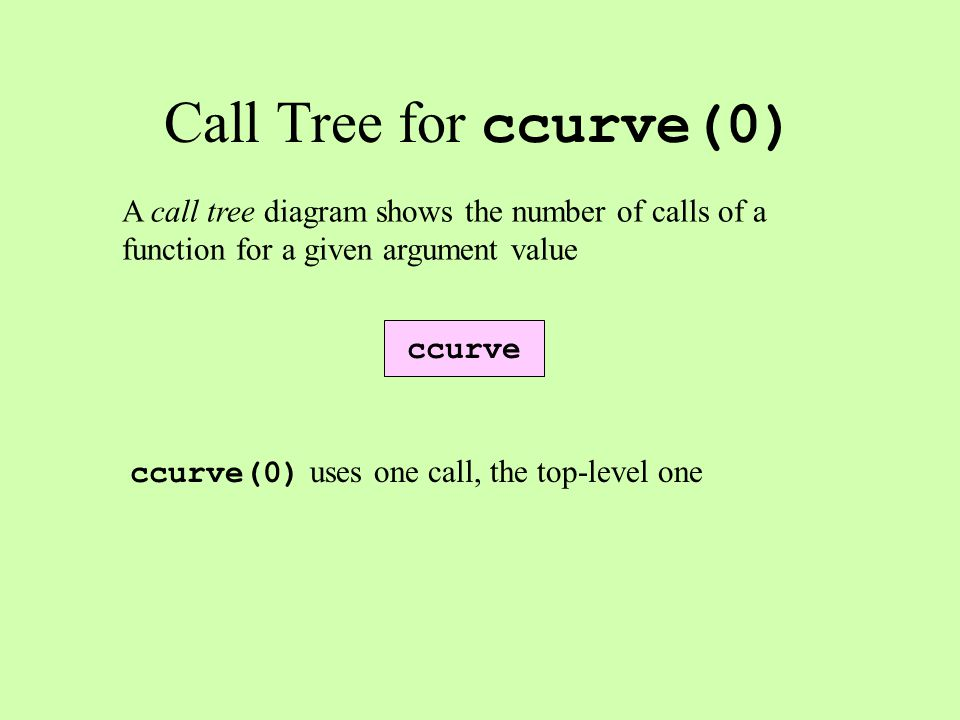ccurve A call tree diagram shows the number of calls of a function for a given argument value Call Tree for ccurve(0) ccurve(0) uses one call, the top