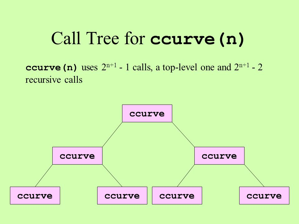 Call Tree for ccurve(n) ccurve(n) uses 2 n+1 - 1 calls, a top-level one and 2 n+1 - 2 recursive calls ccurve