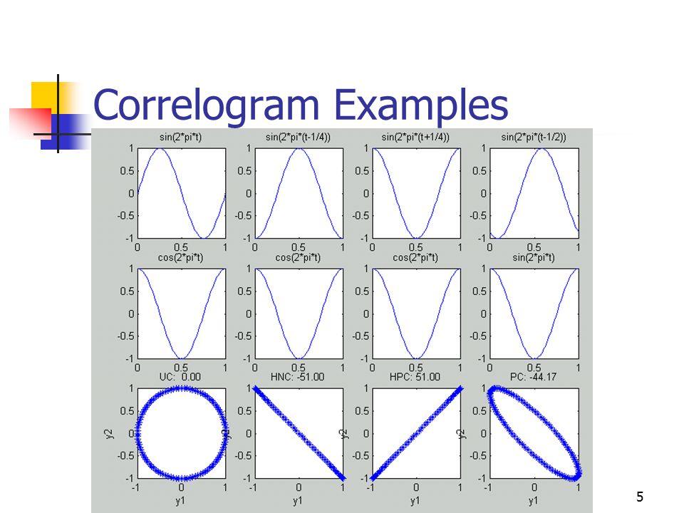 5 Correlogram Examples