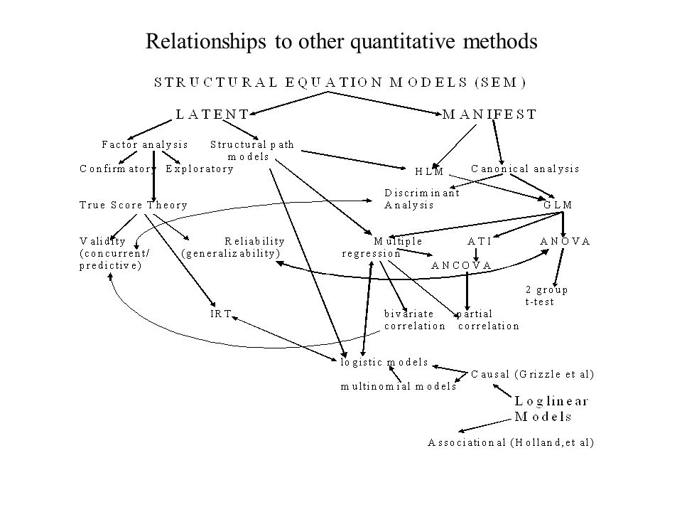 Relationships to other quantitative methods